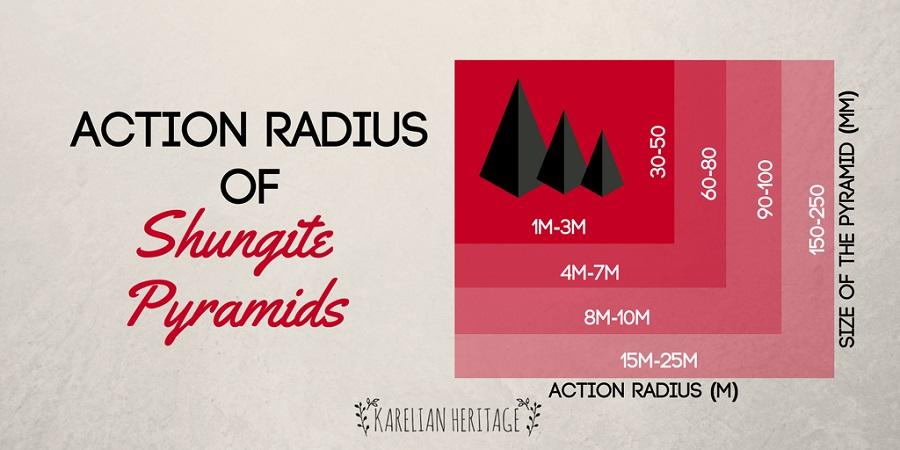 shungite radius